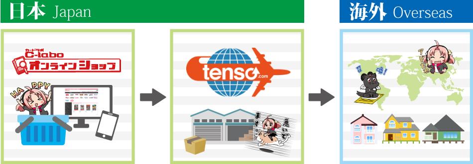 転送コム tenso.com の流れ